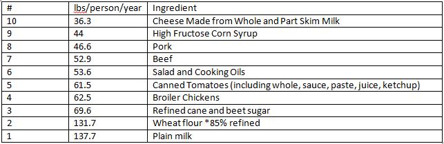 Top 10 Ingredients